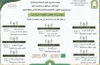 الشؤون الإسلامية تقيم محاضرات توعوية عبر البث المباشر عن فيروس كورونا .. بجازان