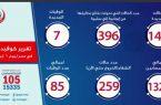 مصر..وزيرة الصحة تستعرض تحليلًا لحالة مصابين فيروس كورونا