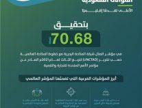 المملكة الأعلى تقدماً إقليمياً في مؤشر اتصال شبكة الملاحة البحرية