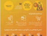 دراسة : 41% من المستهلكين يغيرون المتاجر الإلكترونية عند تأخر إتمام عملية الشراء